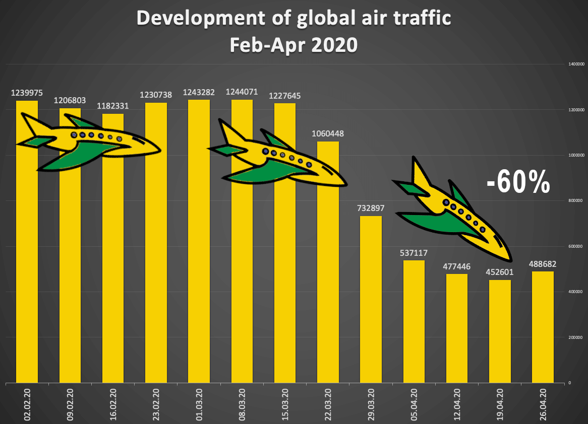Bar chart showing the development of air traffic worldwide on a weekly basis.